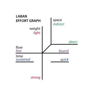 4.14 Laban Movement Analysis Effort graph