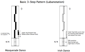 4.12 Labanotation analysis for basic 3-step patterns