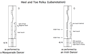 "4.13 Labanotation for the ""heel and toe"" step"