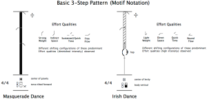 4.15 Motif notation for basic 3-step patterns
