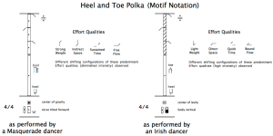"4.16 Motif notation for the ""heel and toe"" step"